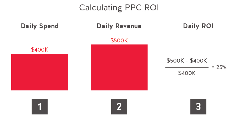 Calculating PPC ROI