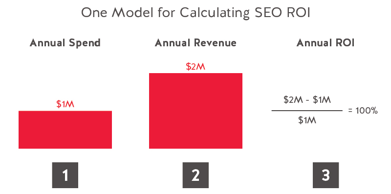 One Model for Calculating SEO ROI