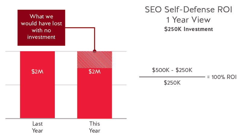 SEO Self Defense ROI
