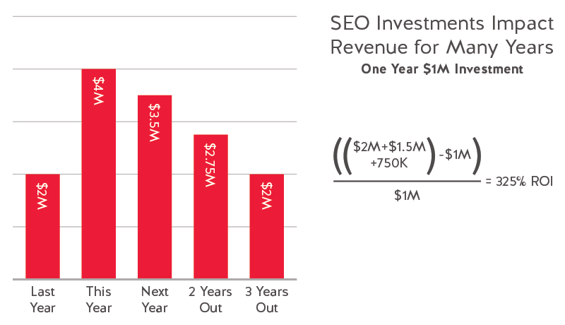 SEO investments impact revenue