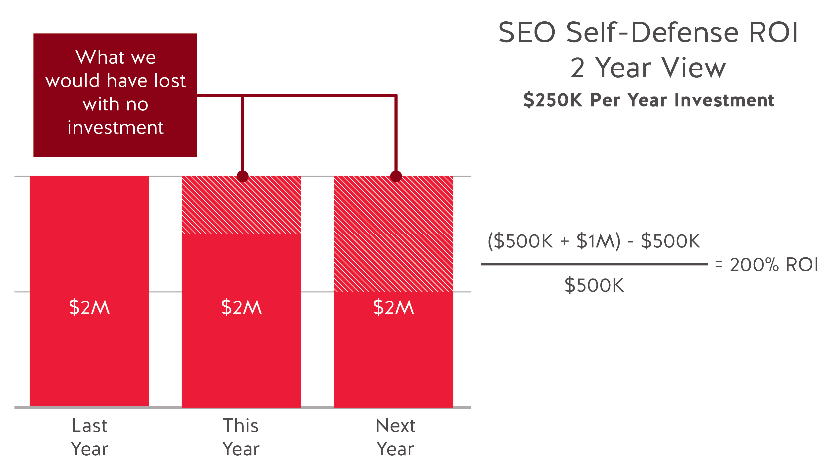 SEO self defense ROI 2 year view