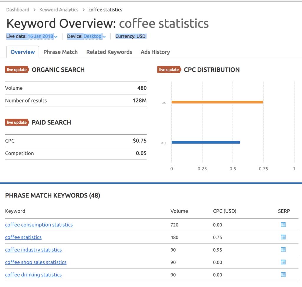 """SEMrush Screenshot: """"coffee statistics"""""""