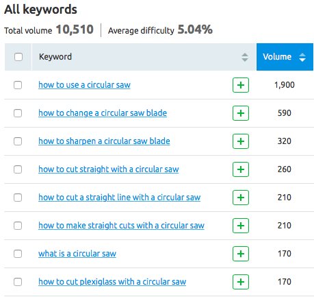 Keyword Magic Tool: Commonly-Searched Terms