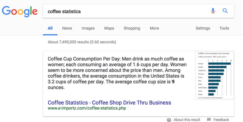 "Example Google Search Engine Result Page: ""coffee statistics"""